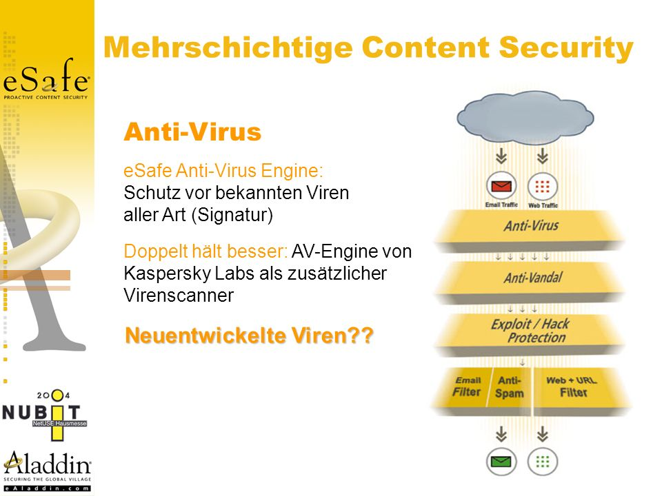 Mehrschichtige Content Security Anti-Virus eSafe Anti-Virus Engine: Schutz vor bekannten Viren aller Art (Signatur) Doppelt hält besser: AV-Engine von Kaspersky Labs als zusätzlicher Virenscanner Neuentwickelte Viren??