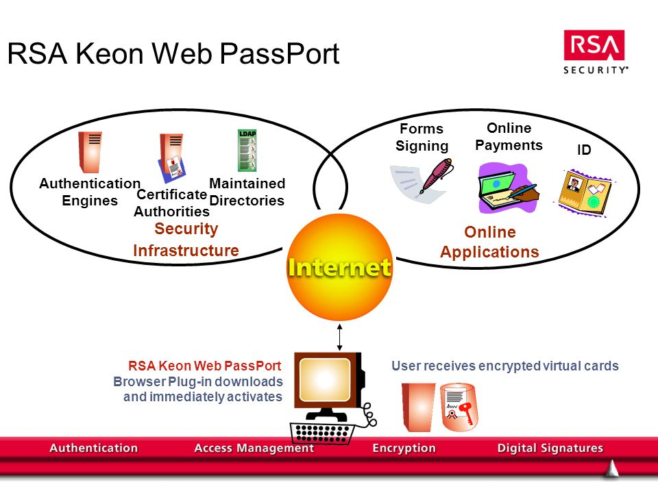 Forms Signing Online Payments ID Online Applications Authentication Engines Certificate Authorities Maintained Directories Security Infrastructure RSA Keon Web PassPort User receives encrypted virtual cardsRSA Keon Web PassPort Browser Plug-in downloads and immediately activates