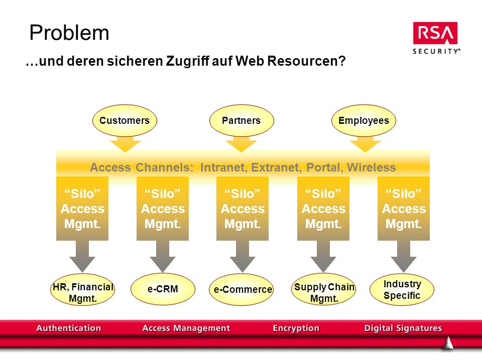 Access Channels: Intranet, Extranet, Portal, Wireless Problem Silo Access Mgmt.