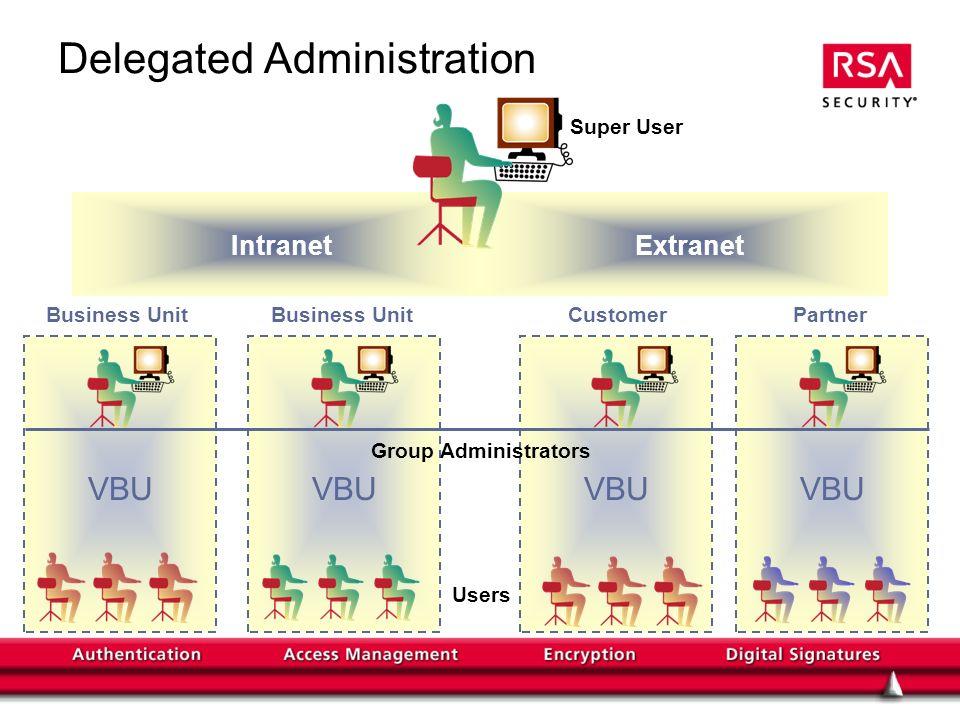 Delegated Administration IntranetExtranet Super User Group Administrators Business Unit Customer Partner Users VBU