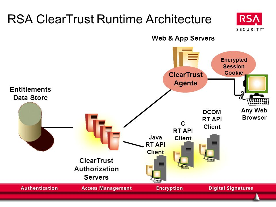 Encrypted Session Cookie RSA ClearTrust Runtime Architecture Web & App Servers ClearTrust Authorization Servers Entitlements Data Store Any Web Browser ClearTrust Agents DCOM RT API Client C RT API Client Java RT API Client