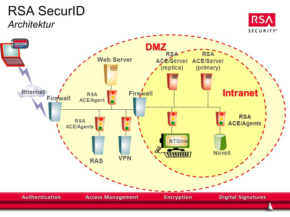RSA SecurID Architektur RSA ACE/Agents Web Server RSA ACE/Agent Firewall VPN DMZ Internet RSA ACE/Server (primary) RSA ACE/Agents NT/Unix Novell Intranet Firewall RSA ACE/Server (replica) RAS