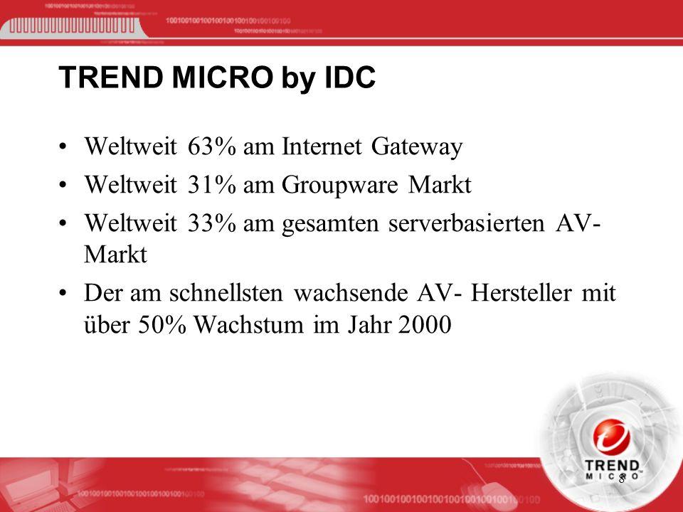 8 TREND MICRO by IDC Weltweit 63% am Internet Gateway Weltweit 31% am Groupware Markt Weltweit 33% am gesamten serverbasierten AV- Markt Der am schnel