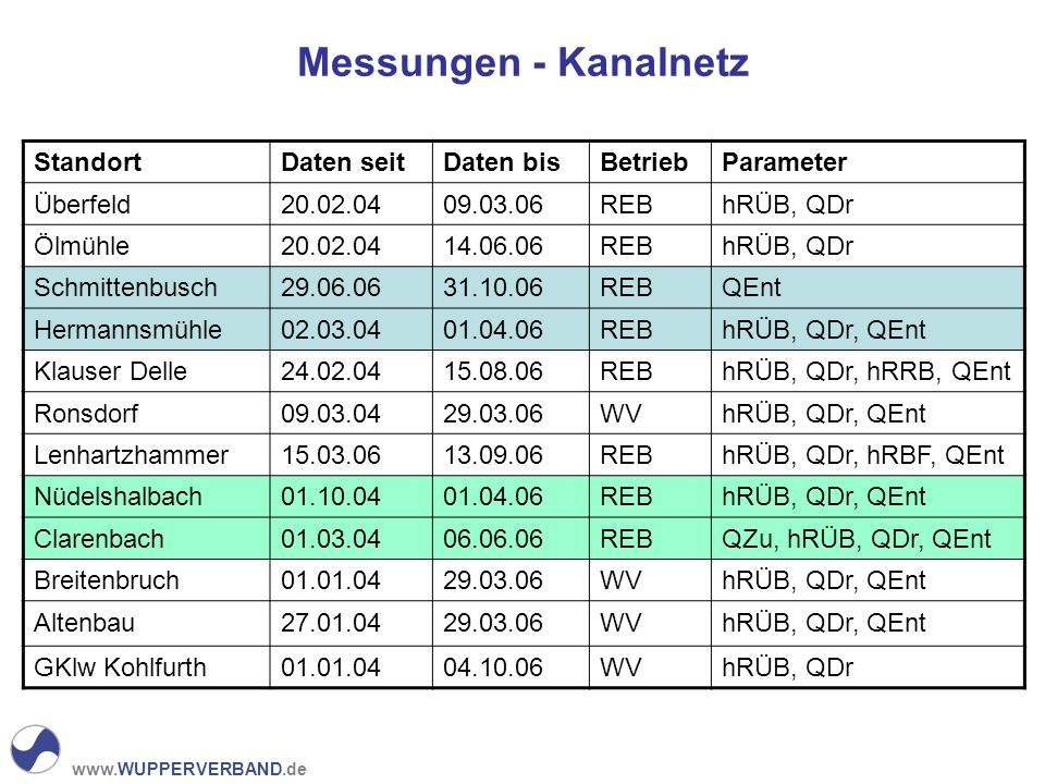 www.WUPPERVERBAND.de Messungen - Kanalnetz StandortDaten seitDaten bisBetriebParameter Überfeld20.02.0409.03.06REBhRÜB, QDr Ölmühle20.02.0414.06.06REBhRÜB, QDr Schmittenbusch29.06.0631.10.06REBQEnt Hermannsmühle02.03.0401.04.06REBhRÜB, QDr, QEnt Klauser Delle24.02.0415.08.06REBhRÜB, QDr, hRRB, QEnt Ronsdorf09.03.0429.03.06WVhRÜB, QDr, QEnt Lenhartzhammer15.03.0613.09.06REBhRÜB, QDr, hRBF, QEnt Nüdelshalbach01.10.0401.04.06REBhRÜB, QDr, QEnt Clarenbach01.03.0406.06.06REBQZu, hRÜB, QDr, QEnt Breitenbruch01.01.0429.03.06WVhRÜB, QDr, QEnt Altenbau27.01.0429.03.06WVhRÜB, QDr, QEnt GKlw Kohlfurth01.01.0404.10.06WVhRÜB, QDr