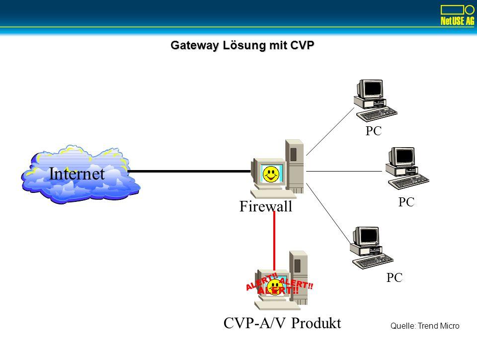 Gateway Lösung mit CVP Internet Firewall PC ALERT!! CVP-A/V Produkt Quelle: Trend Micro