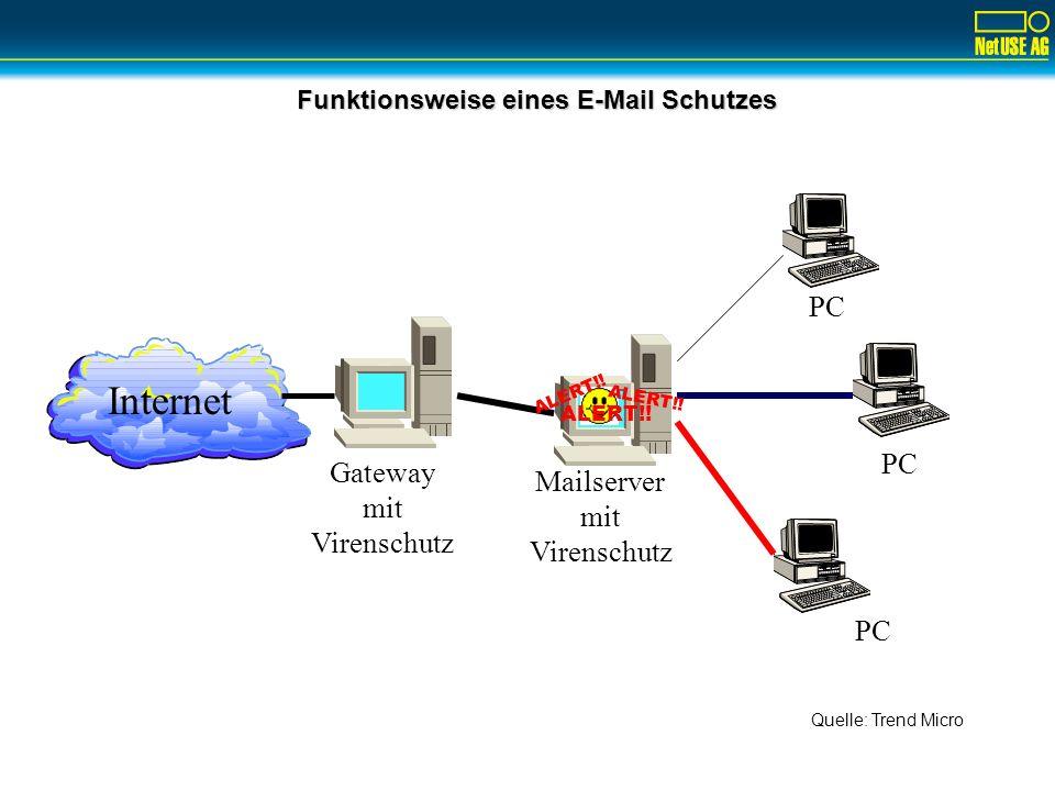 Funktionsweise eines E-Mail Schutzes Internet PC Gateway mit Virenschutz Mailserver mit Virenschutz ALERT!! Quelle: Trend Micro