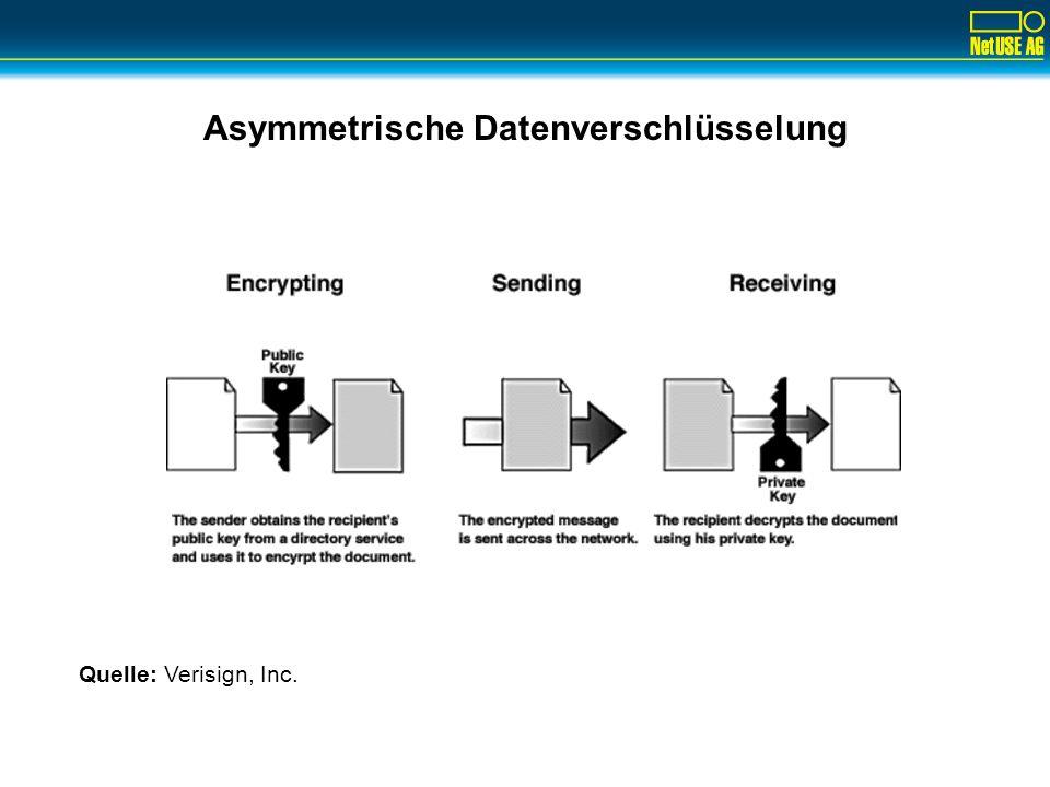 Asymmetrische Datenverschlüsselung Quelle: Verisign, Inc.