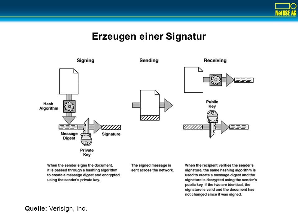 Erzeugen einer Signatur Quelle: Verisign, Inc.