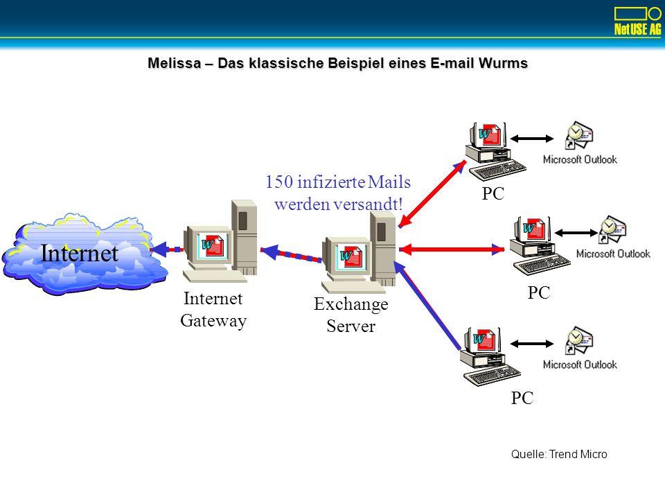 Melissa – Das klassische Beispiel eines E-mail Wurms Internet PC Internet Gateway Exchange Server 150 infizierte Mails werden versandt! Quelle: Trend