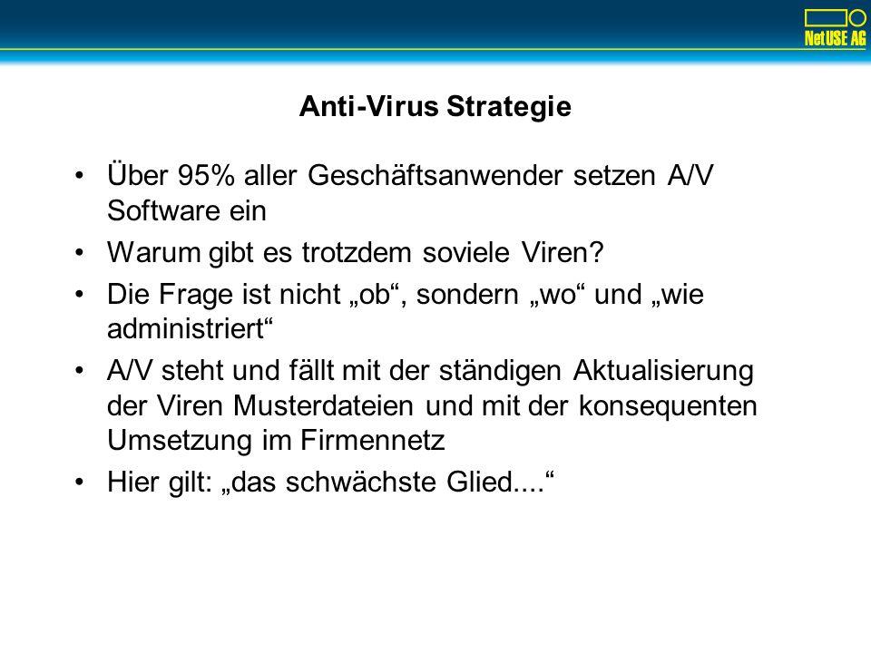 Anti-Virus Strategie Über 95% aller Geschäftsanwender setzen A/V Software ein Warum gibt es trotzdem soviele Viren? Die Frage ist nicht ob, sondern wo