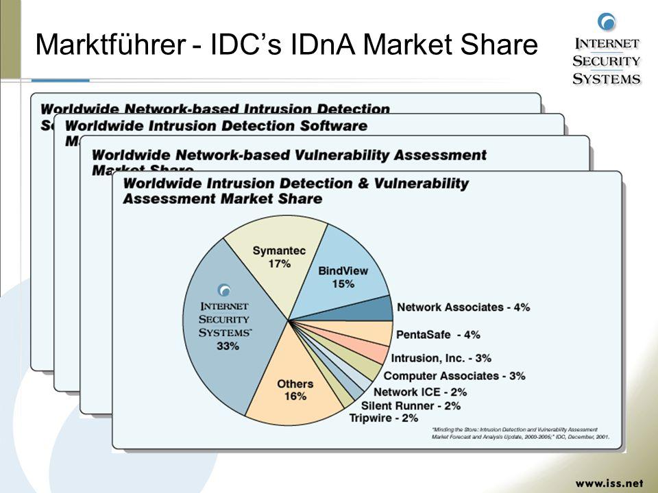 Marktführer - IDCs IDnA Market Share