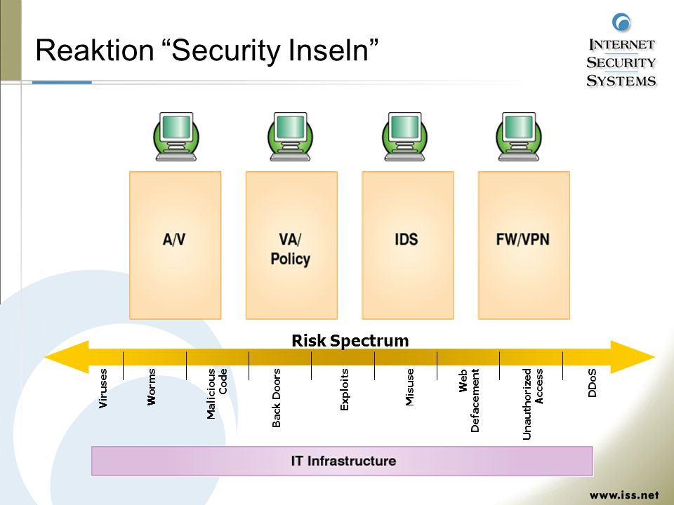 Reaktion Security Inseln Risk Spectrum Viruses Worms Back Doors Malicious Code Unauthorized Access Misuse DDoS Web Defacement Exploits
