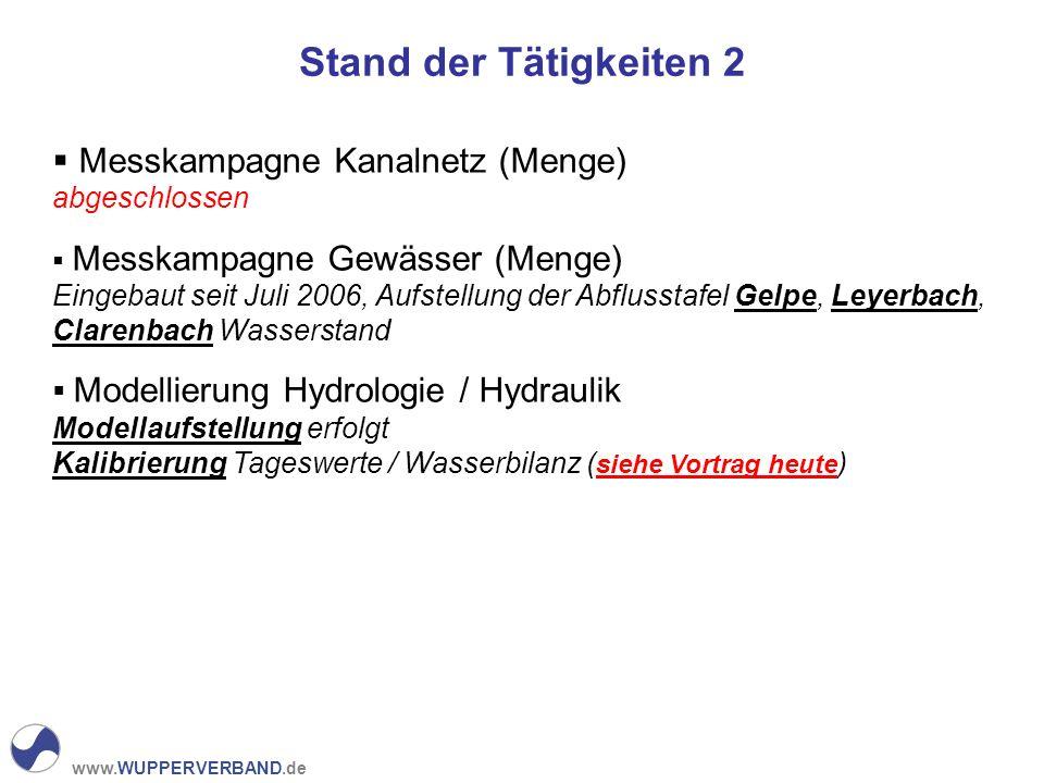 www.WUPPERVERBAND.de Stand der Tätigkeiten 2 Messkampagne Kanalnetz (Menge) abgeschlossen Messkampagne Gewässer (Menge) Eingebaut seit Juli 2006, Aufs