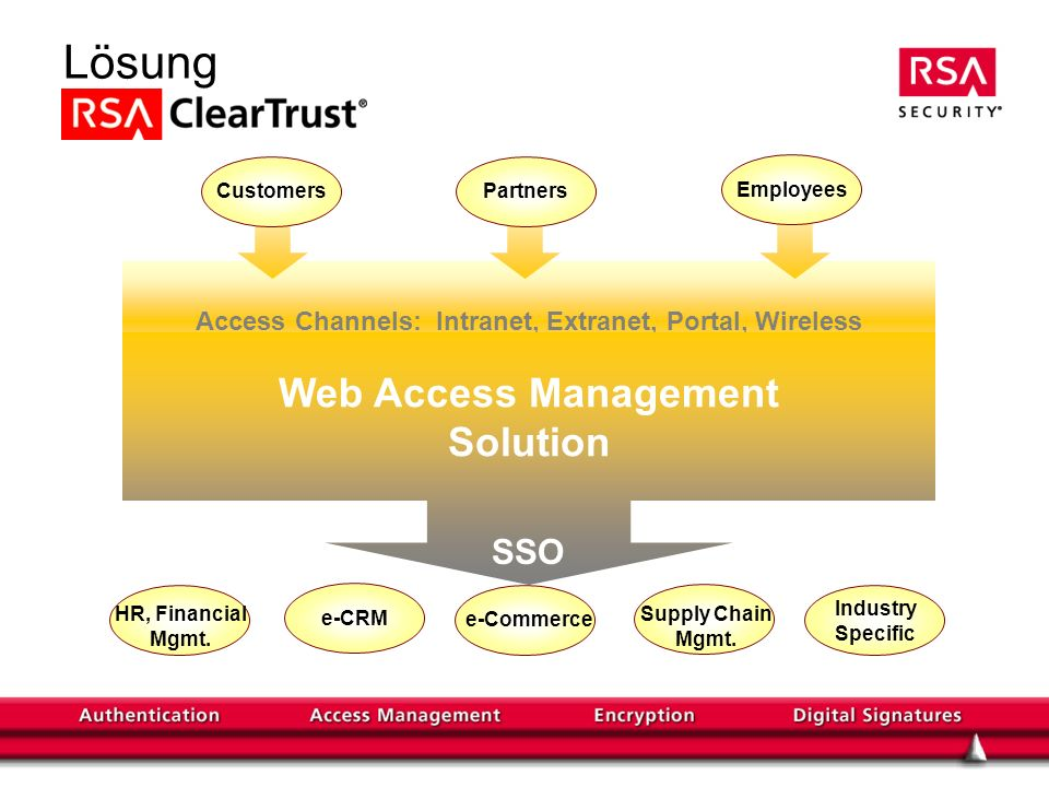 Access Channels: Intranet, Extranet, Portal, Wireless Lösung Web Access Management Solution EmployeesCustomersPartners HR, Financial Mgmt. e-CRM Suppl