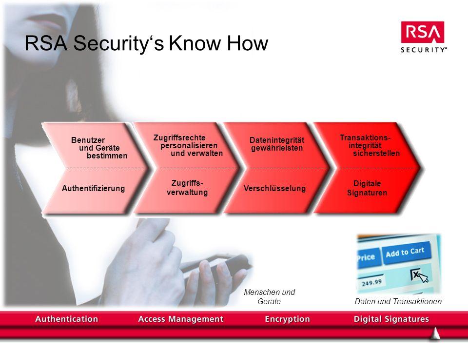 RSA Securitys Know How Menschen und Geräte Authentifizierung Zugriffs- verwaltung Verschlüsselung Digitale Signaturen Daten und Transaktionen Benutzer