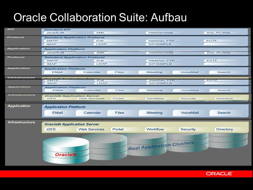 Oracle Collaboration Suite: Alle Daten gehören in EINE Datenbank E-Mail Voicemail Kalender Files Zentrale Sicherung aller Daten Schnelles Auffinden der Informationen durch Indizierung Zuverlässigkeit durch Verfügbarkeitstechnologien Skalierbarkeit über alle Plattformen Höchste Sicherheitsstandards