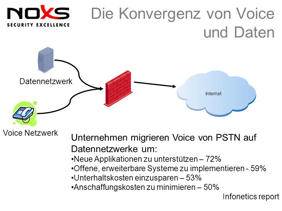 Die Konvergenz von Voice und Daten Internet Voice Netzwerk Datennetzwerk Unternehmen migrieren Voice von PSTN auf Datennetzwerke um: Neue Applikatione