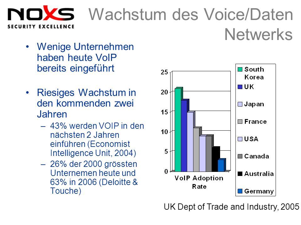 Wachstum des Voice/Daten Netwerks Wenige Unternehmen haben heute VoIP bereits eingeführt Riesiges Wachstum in den kommenden zwei Jahren –43% werden VO