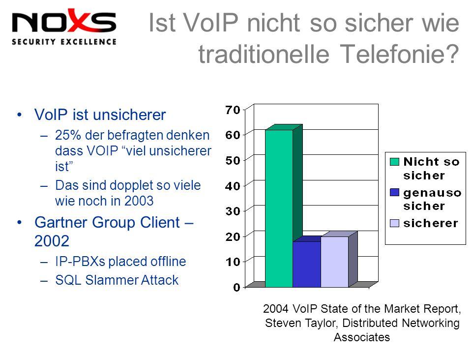 Ist VoIP nicht so sicher wie traditionelle Telefonie? VoIP ist unsicherer –25% der befragten denken dass VOIP viel unsicherer ist –Das sind dopplet so