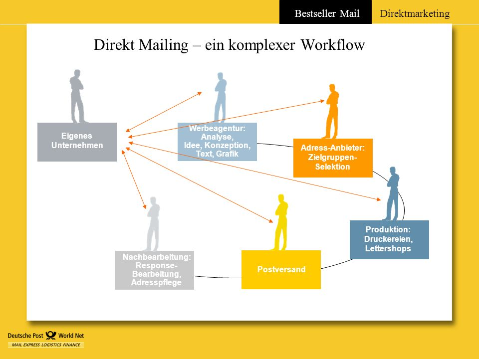 Bestseller MailDirektmarketing Direkt Mailing – ein komplexer Workflow Eigenes Unternehmen Postversand Werbeagentur: Analyse, Idee, Konzeption, Text,
