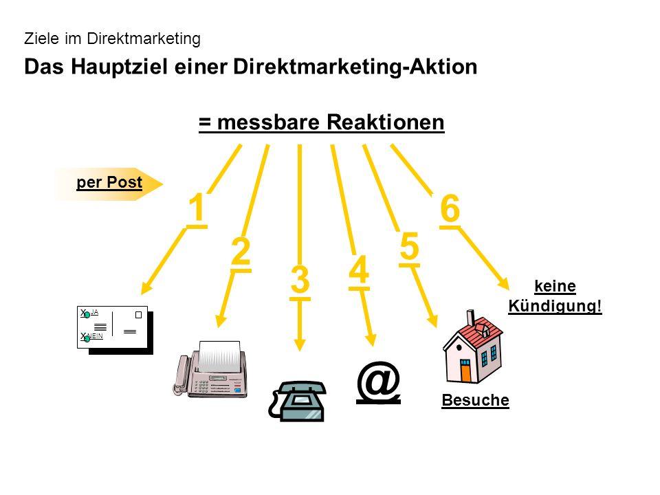 Ziele im Direktmarketing Das Hauptziel einer Direktmarketing-Aktion = messbare Reaktionen keine Kündigung! 6 Besuche 5 @ 4 3 2 JA NEIN x x per Post 1