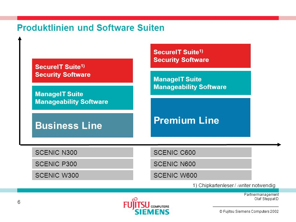 5 © Fujitsu Siemens Computers 2002 Partnermanagement Olaf Steppat D Motivation für globale Produkte Bedienen von globalen Kunden mit globalen Produkte