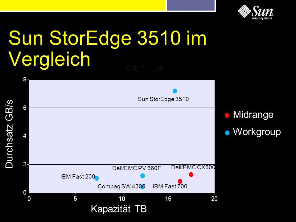 Sun StorEdge 3510 im Vergleich Durchsatz GB/s Kapazität TB Midrange Workgroup IBM Fast 200 IBM Fast 700 Dell/EMC CX600 Dell/EMC PV 660F Compaq SW 4300 Sun StorEdge 3510