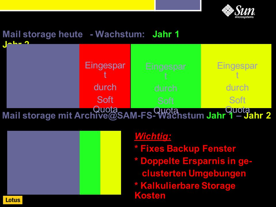 Mail storage heute- Wachstum: Jahr 1 Jahr 2 Mail storage mit Archive@SAM-FS- Wachstum Jahr 1 – Jahr 2 Eingespar t durch Soft Quota Eingespar t durch Soft Quota Eingespar t durch Soft Quota Wichtig: * Fixes Backup Fenster * Doppelte Ersparnis in ge- clusterten Umgebungen * Kalkulierbare Storage Kosten