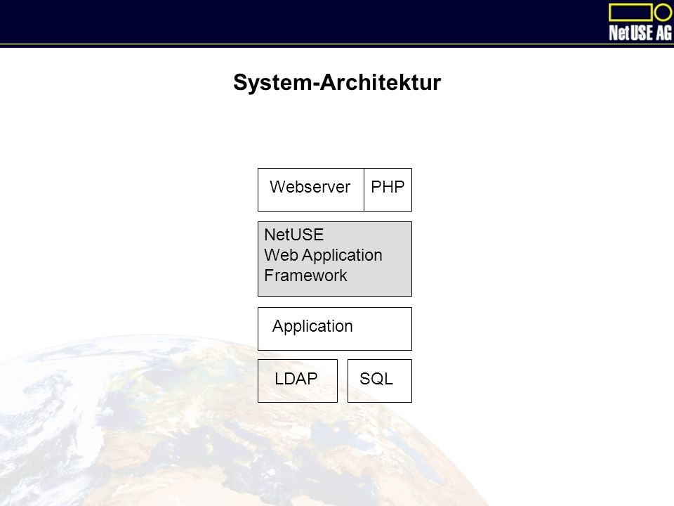 System-Architektur WebserverPHP NetUSE Web Application Framework Application LDAPSQL