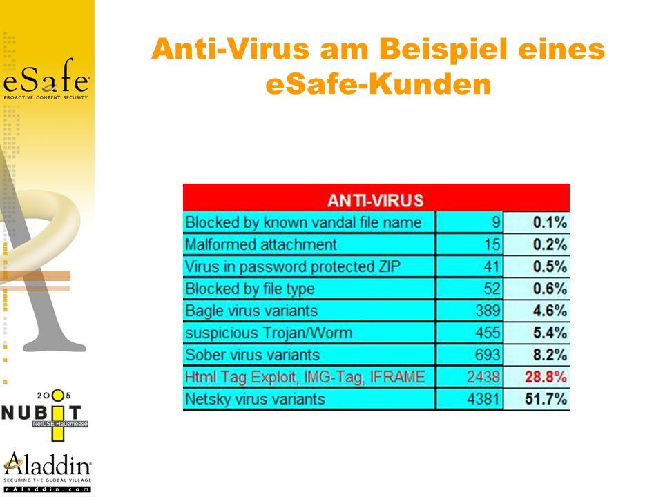 Anti-Virus am Beispiel eines eSafe-Kunden