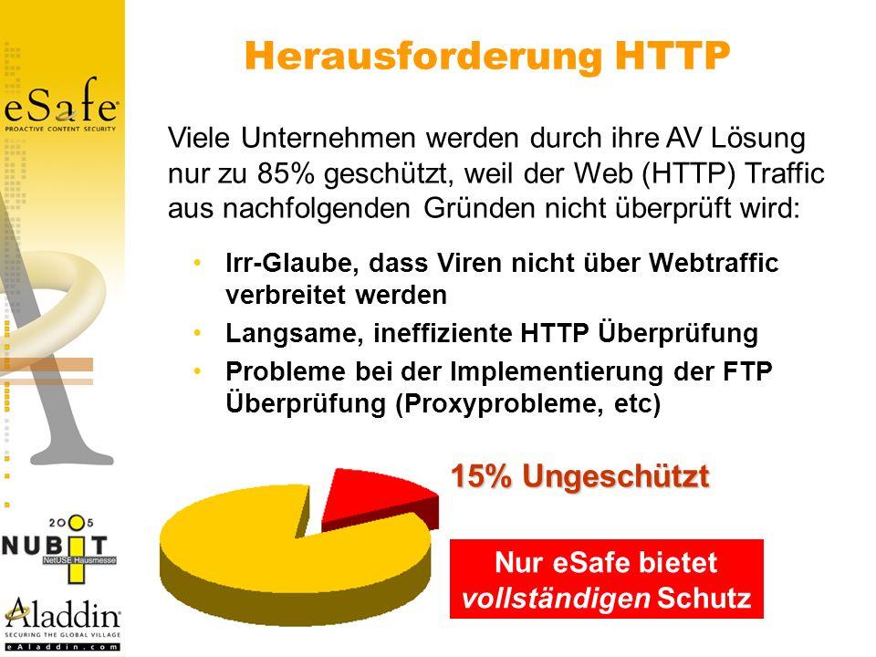 Herausforderung HTTP Irr-Glaube, dass Viren nicht über Webtraffic verbreitet werden Langsame, ineffiziente HTTP Überprüfung Probleme bei der Implementierung der FTP Überprüfung (Proxyprobleme, etc) Viele Unternehmen werden durch ihre AV Lösung nur zu 85% geschützt, weil der Web (HTTP) Traffic aus nachfolgenden Gründen nicht überprüft wird: 15% Ungeschützt Nur eSafe bietet vollständigen Schutz