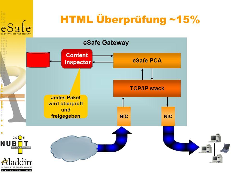 HTML Überprüfung ~15% eSafe Gateway NIC TCP/IP stack eSafe PCA Content Inspector Content Inspector Jedes Paket wird überprüft und freigegeben Internet