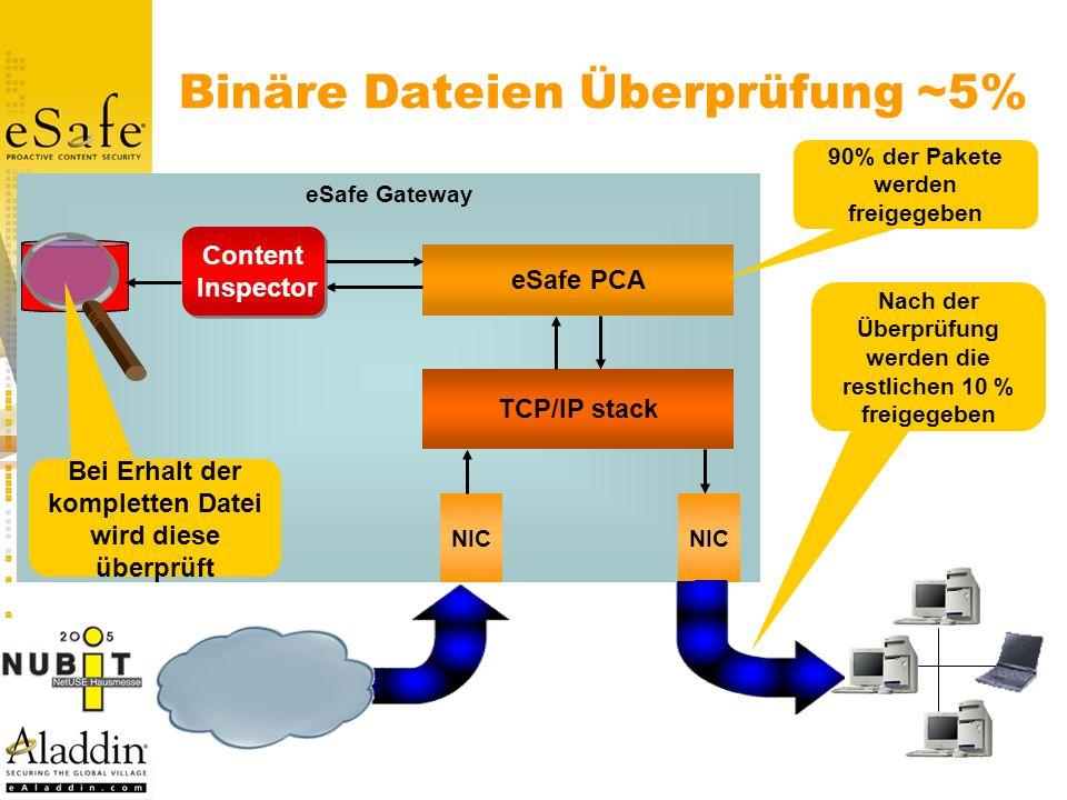 eSafe Gateway Binäre Dateien Überprüfung ~5% NIC TCP/IP stack eSafe PCA Content Inspector Content Inspector 90% der Pakete werden freigegeben Internet Nach der Überprüfung werden die restlichen 10 % freigegeben Bei Erhalt der kompletten Datei wird diese überprüft