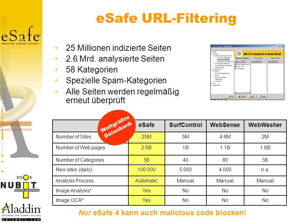 eSafe URL-Filtering 25 Millionen indizierte Seiten 2.6 Mrd.