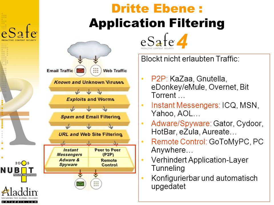 Dritte Ebene : Application Filtering Blockt nicht erlaubten Traffic: P2P: KaZaa, Gnutella, eDonkey/eMule, Overnet, Bit Torrent … Instant Messengers: ICQ, MSN, Yahoo, AOL… Adware/Spyware: Gator, Cydoor, HotBar, eZula, Aureate… Remote Control: GoToMyPC, PC Anywhere… Verhindert Application-Layer Tunneling Konfigurierbar und automatisch upgedatet 4