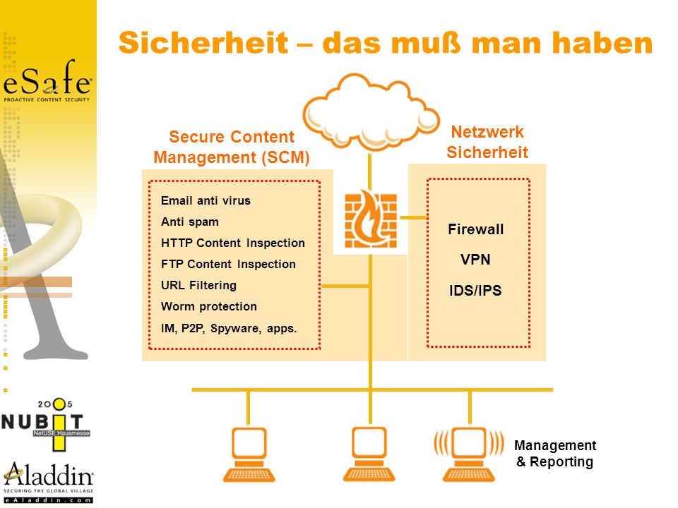 Sicherheit – das muß man haben Email anti virus Anti spam HTTP Content Inspection FTP Content Inspection URL Filtering Worm protection IM, P2P, Spywar