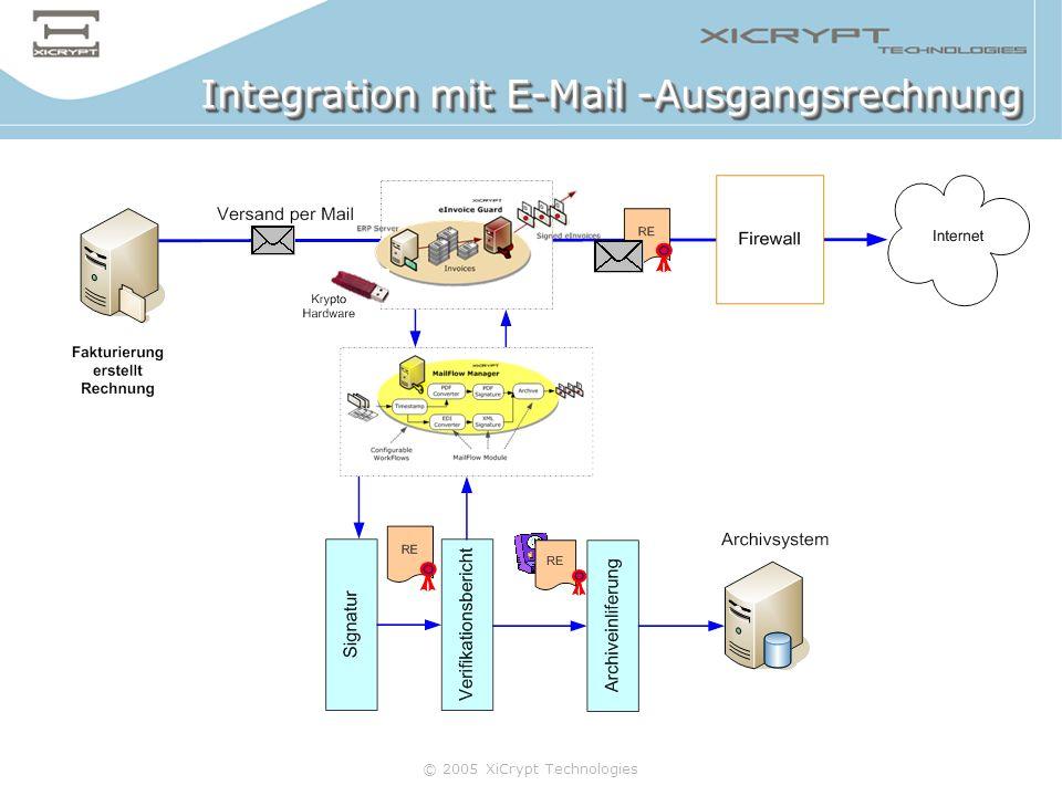 © 2005 XiCrypt Technologies Integration mit E-Mail -Ausgangsrechnung