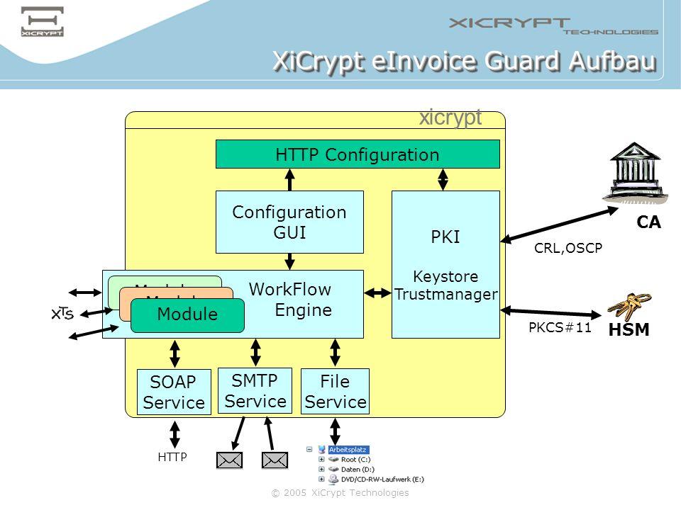 © 2005 XiCrypt Technologies XiCrypt eInvoice Guard Aufbau Configuration GUI Module PKI Keystore Trustmanager SMTP Service File Service HTTP Configurat