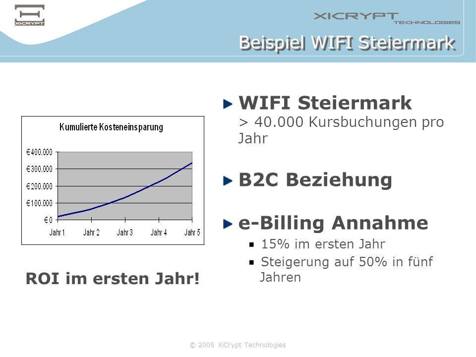 © 2005 XiCrypt Technologies Beispiel WIFI Steiermark WIFI Steiermark > 40.000 Kursbuchungen pro Jahr B2C Beziehung e-Billing Annahme 15% im ersten Jah