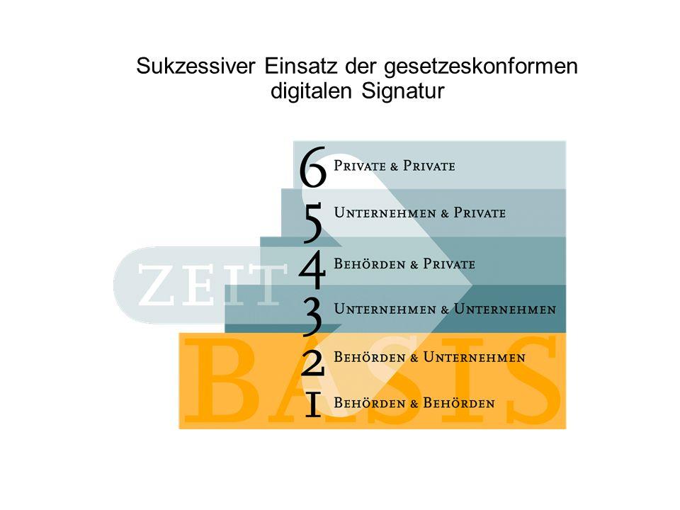 Digitale Signaturen als Grundlage für: Sicherheitsinfrastrukturen in Unternehmen, Behörden und anderen Institutionen Electronic Commerce, Entstehung elektronischer Marktplätze Zahlungsverkehr über offene Netze Verbindliche Online-Dienste Ablösung von Print durch digitale Abläufe Absicherung von Schutzrechten (Software, Wort, Bild, Musik)