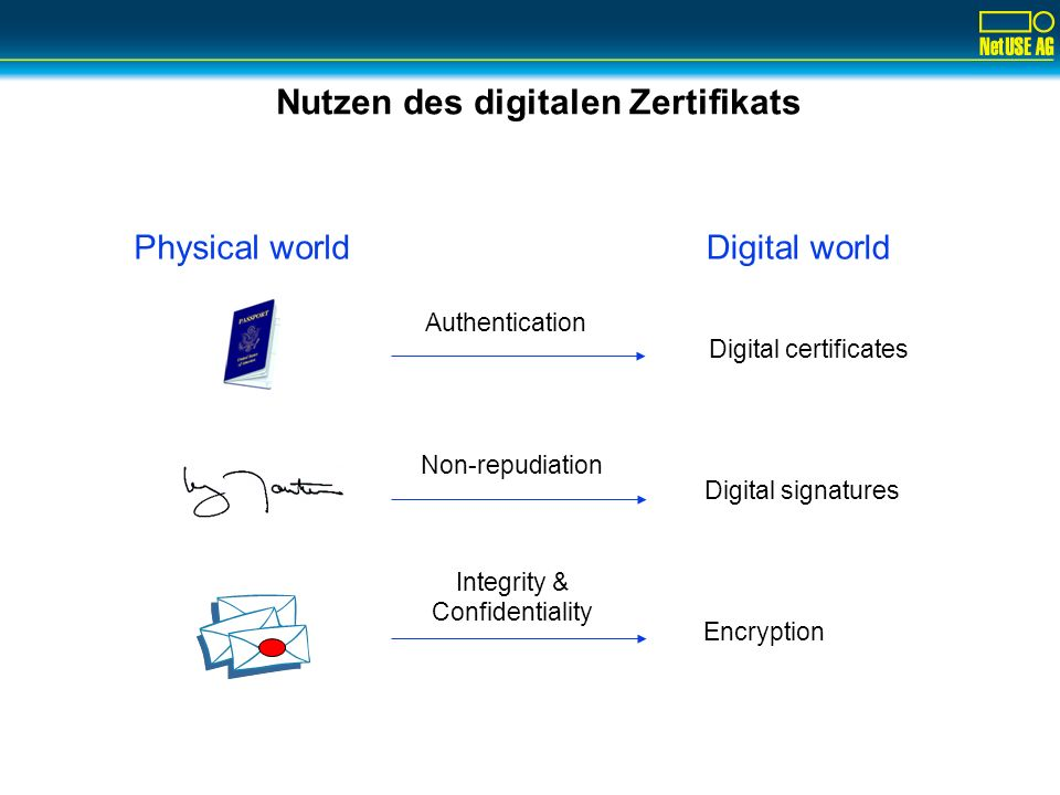 Mitarbeiter IDPhysikalische Sicherheit Applikation Single Sign-OnGesicherte Informationen