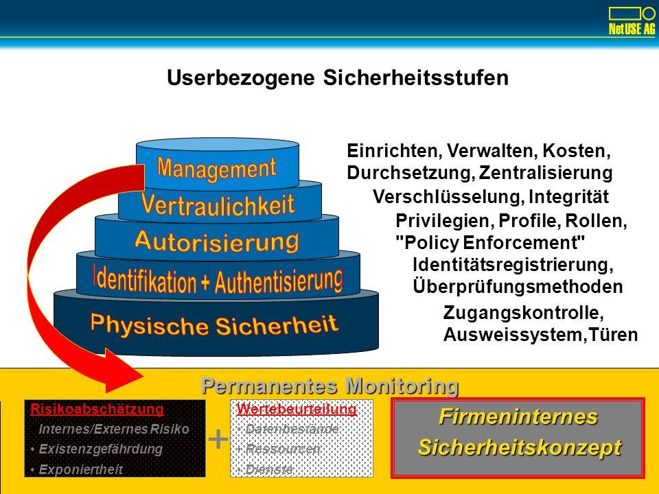Einbruchserkennung Monitoring Permanentes Monitoring Userbezogene Sicherheitsstufen Zugangskontrolle, Ausweissystem,Türen Identitätsregistrierung, Überprüfungsmethoden Privilegien, Profile, Rollen, Policy Enforcement Verschlüsselung, Integrität Einrichten, Verwalten, Kosten, Durchsetzung, Zentralisierung Risikoabschätzung Internes/Externes Risiko Existenzgefährdung Exponiertheit Wertebeurteilung Datenbestände Ressourcen Dienste Firmeninternes Sicherheitskonzept +