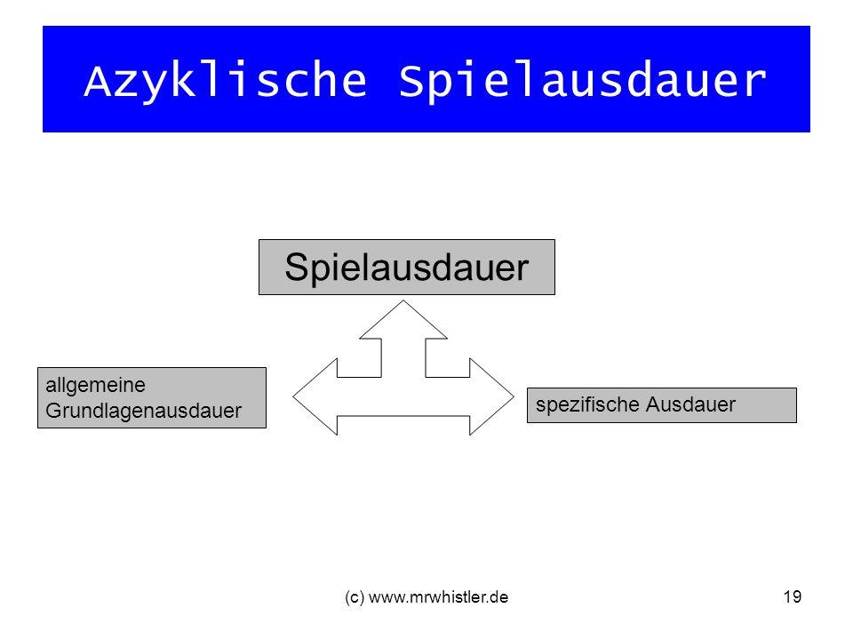 (c) www.mrwhistler.de19 Azyklische Spielausdauer Spielausdauer allgemeine Grundlagenausdauer spezifische Ausdauer