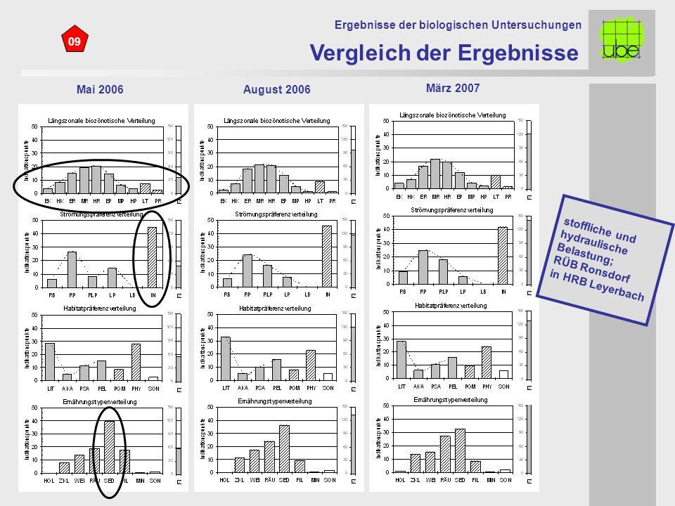 09 Mai 2006August 2006 Vergleich der Ergebnisse Ergebnisse der biologischen Untersuchungen März 2007 stoffliche und hydraulische Belastung; RÜB Ronsdorf in HRB Leyerbach