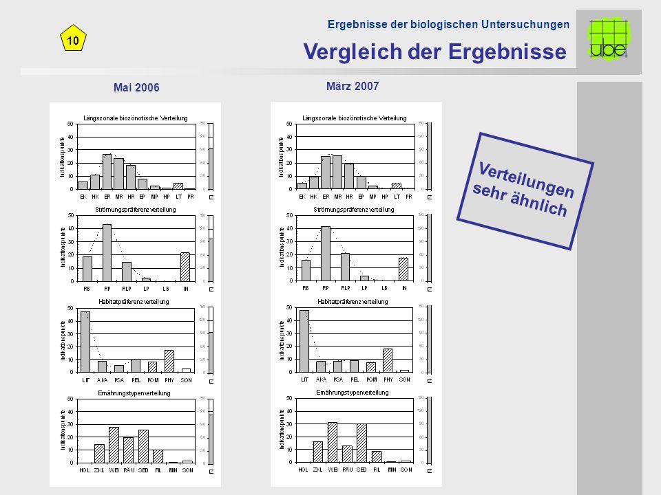 Ergebnisse der biologischen Untersuchungen Vergleich der Ergebnisse März 2007 Mai 2006 10 Verteilungen sehr ähnlich