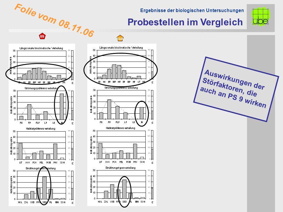 Probestellen im Vergleich Ergebnisse der biologischen Untersuchungen 0,672 09 10A Auswirkungen der Störfaktoren, die auch an PS 9 wirken Folie vom 08.11.06