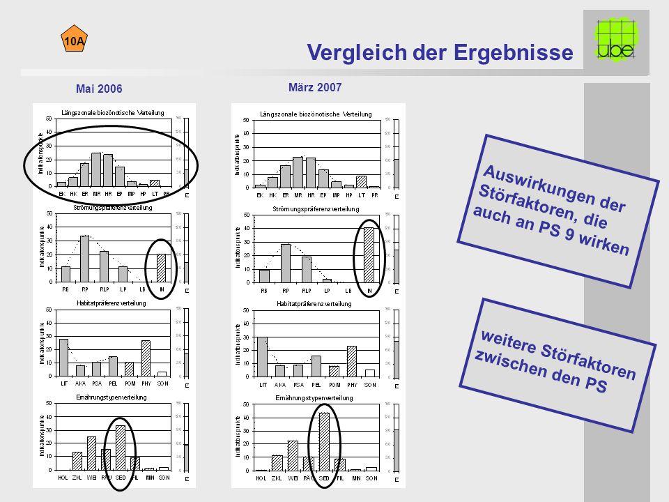 10A Auswirkungen der Störfaktoren, die auch an PS 9 wirken weitere Störfaktoren zwischen den PS Mai 2006 März 2007 Vergleich der Ergebnisse