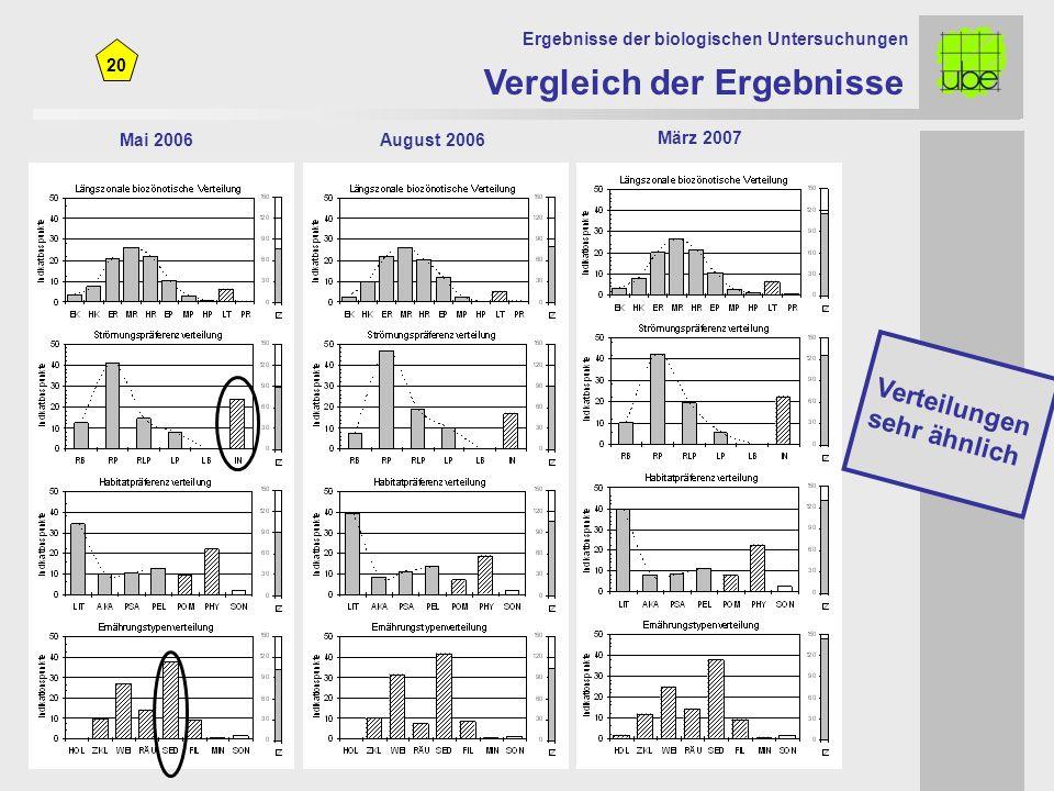 20 Mai 2006August 2006 Vergleich der Ergebnisse Ergebnisse der biologischen Untersuchungen März 2007 Verteilungen sehr ähnlich