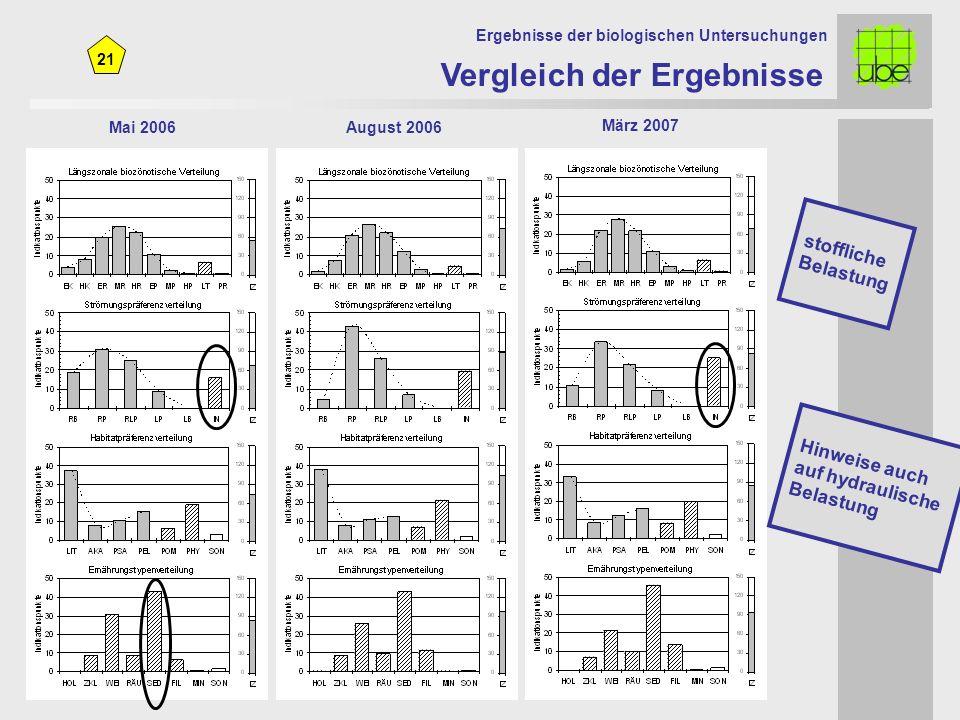 21 Mai 2006August 2006 Vergleich der Ergebnisse Ergebnisse der biologischen Untersuchungen März 2007 stoffliche Belastung Hinweise auch auf hydraulische Belastung