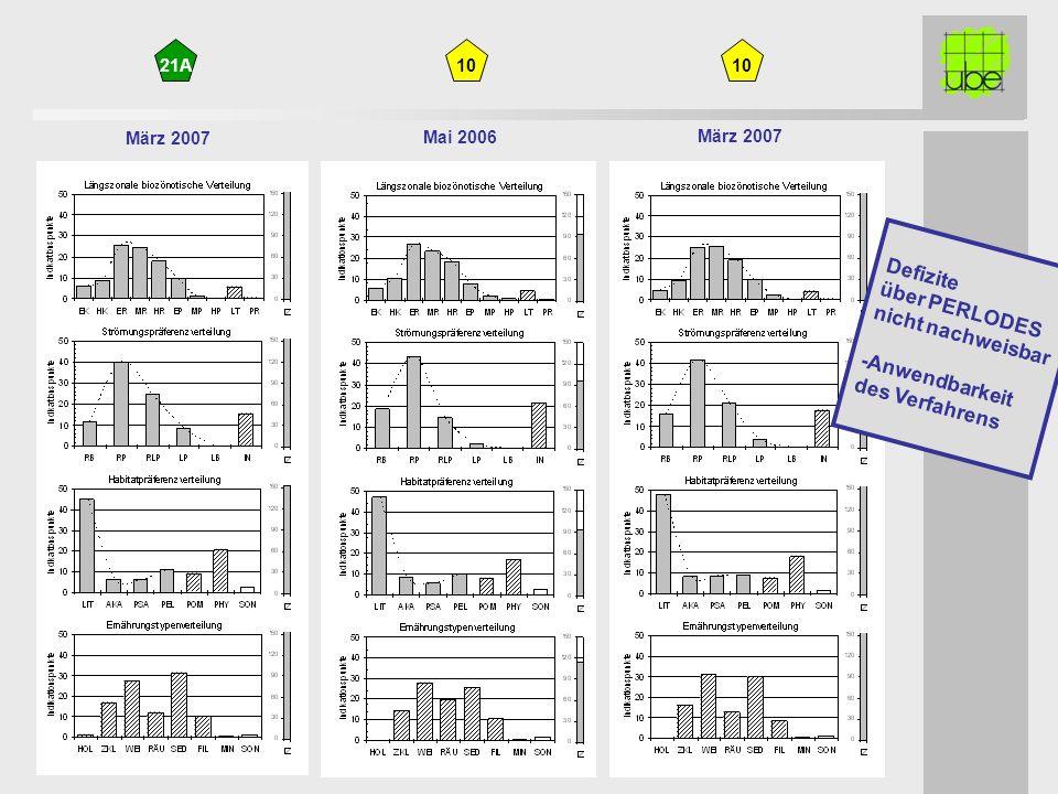 21A März 2007 Mai 2006 10 Defizite über PERLODES nicht nachweisbar -Anwendbarkeit des Verfahrens